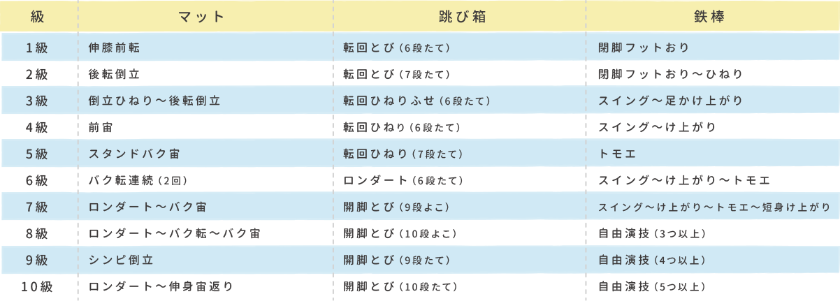 OSK体育進級表チャレンジコース